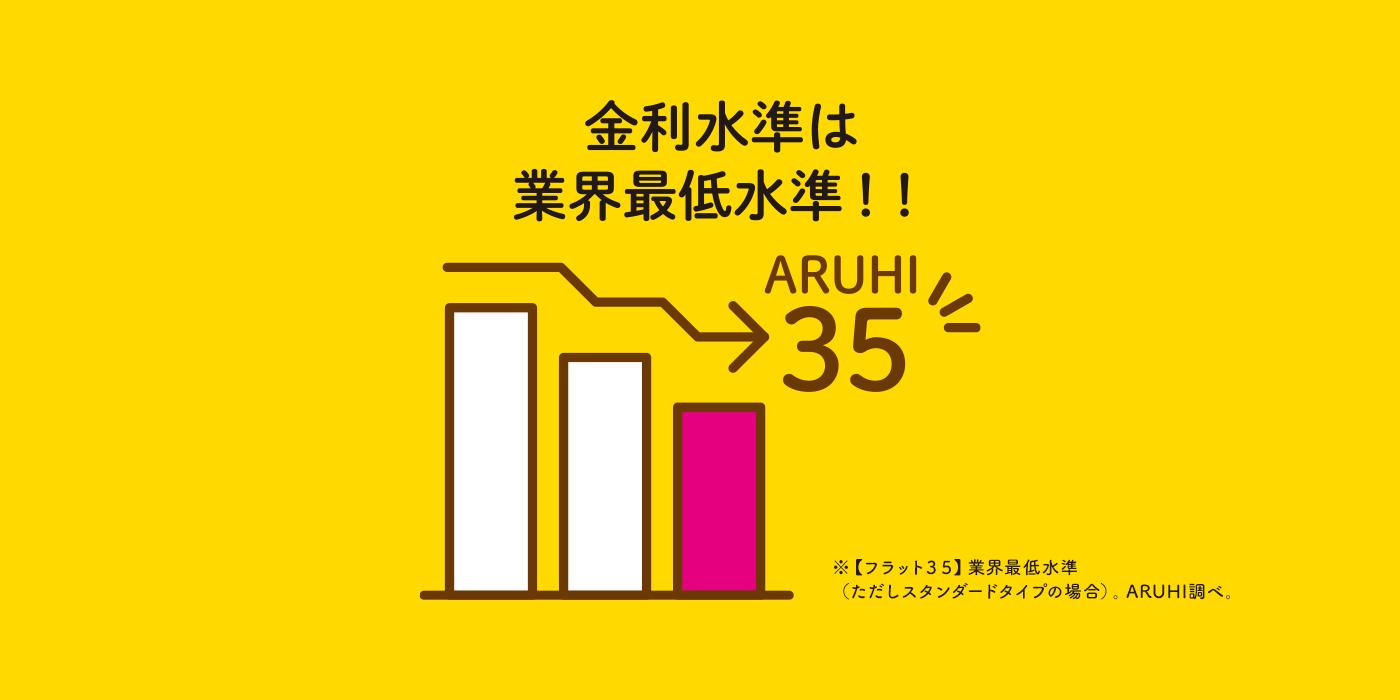 金利水準は業界最低水準!!