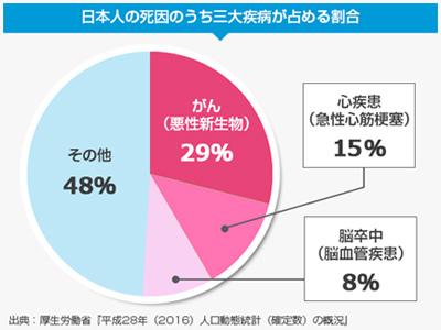 日本人の死因のうち三大疾患が占める割合